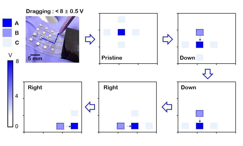 Development of haptic touch sensor that works by static electricity