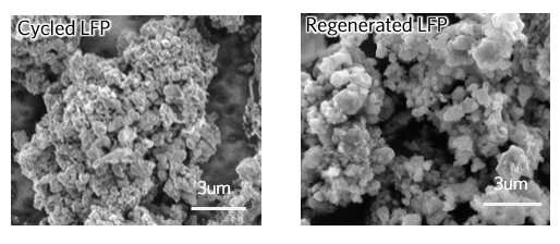 Environmentally friendly method could lower costs to recycle lithium-ion batteries