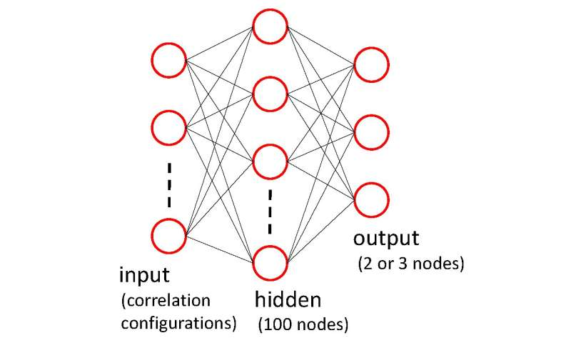 Machine learning puts a new spin on spin models