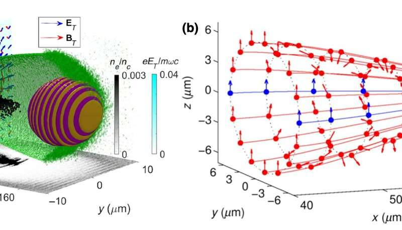 Scientists propose spin filter method for polarized electron acceleration in plasma wakefields