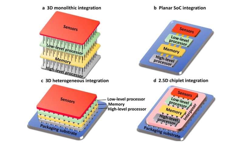 Menjelajahi potensi sistem komputasi sensor dekat dan dalam sensor