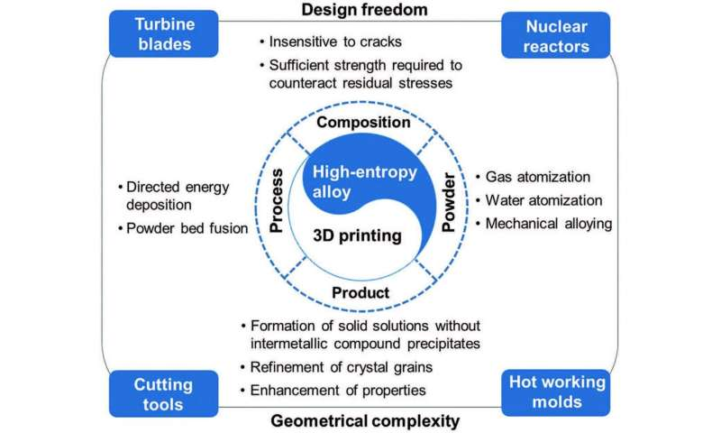 Researchers review advances in 3D printing of high-entropy alloys