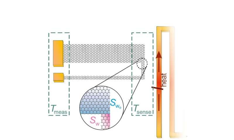 Researchers create tiny self-powered temperature sensors