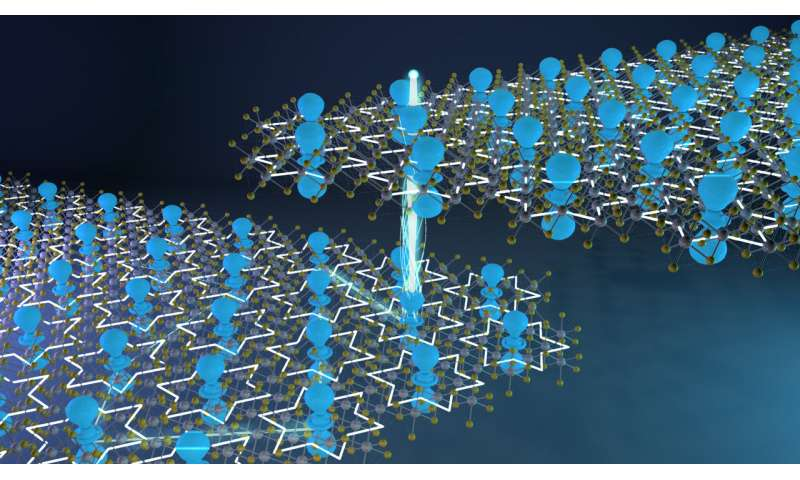 2D or not 2D: EPFL scientists revised a long-standing paradigm on the physics of layered materials