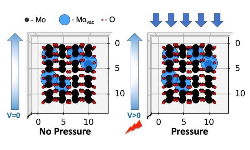 2D oxide flakes pick up surprise electrical properties