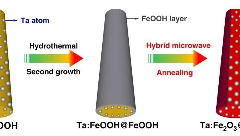 A step closer to practical solar hydrogen production via elaborately modified hematite photoanode