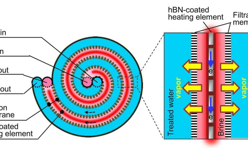 Boron nitride coating is key ingredient in hypersaline desalination technology