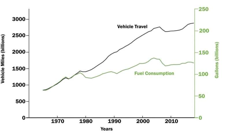 Comprehensive look at US fuel economy standards show big savings on fuel and emissions