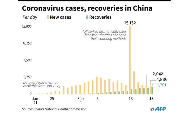 Coronavirus cases, recoveries in China
