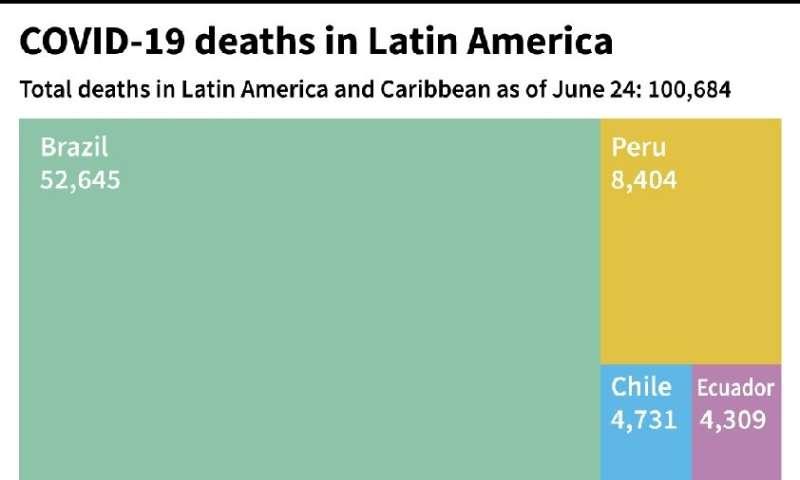 COVID-19 deaths in Latin America