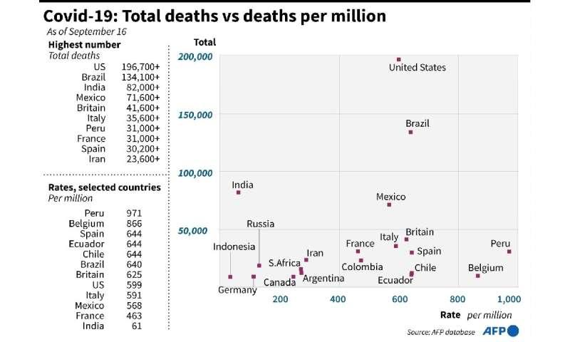 Covid-19: Total deaths vs deaths per million