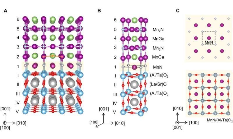Epitaxial antiperovskite/perovskite heterostructures for materials design
