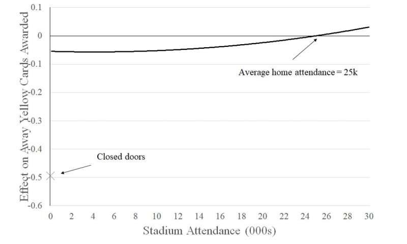 Football returns in empty stadiums – research shows home advantage disappears
