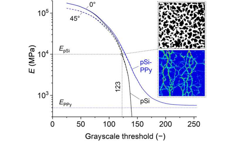 Giant electrochemical actuation in a nanoporous silicon-polypyrrole hybrid material