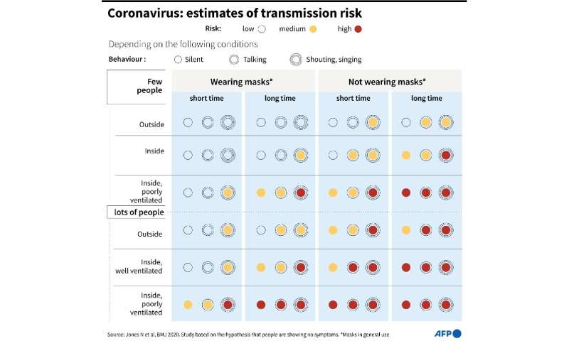 Graphic showing the risks of catching Covid-19 in different situations with and without masks
