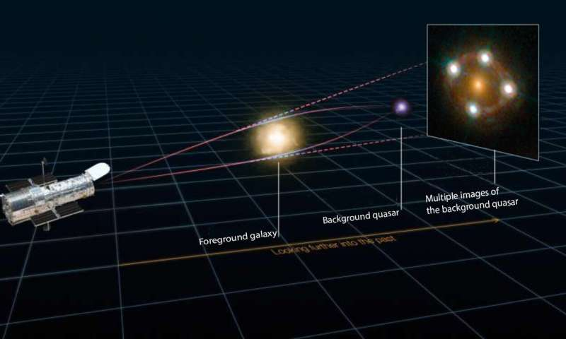 Gravitational lenses could hold the key to better estimates of the expansion of the universe