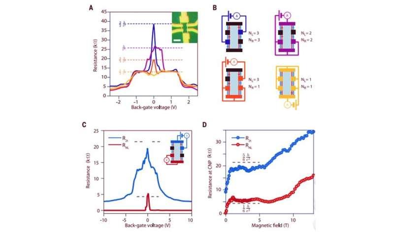 Helical quantum Hall phase in graphene on Strontium Titanate