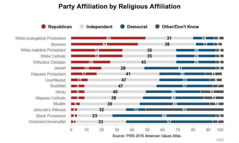 How strong a role does religion play in US elections?