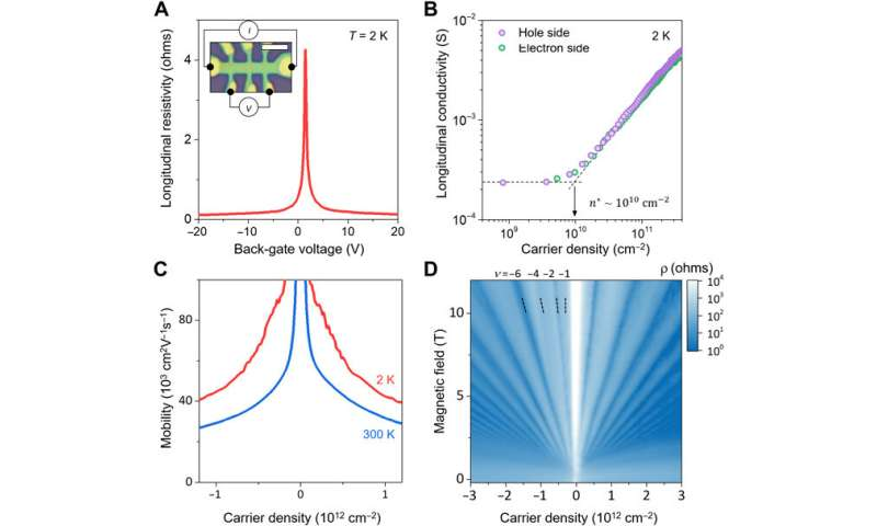 Layer-engineered large-area exfoliation of graphene