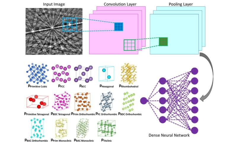 Machine learning technique speeds up crystal structure determination