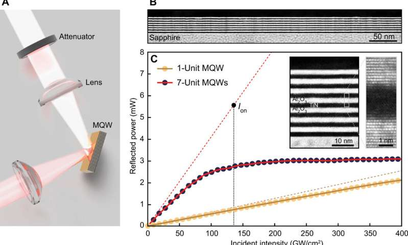 Nanoscale optical pulse limiter facilitated by refractory metallic quantum wells