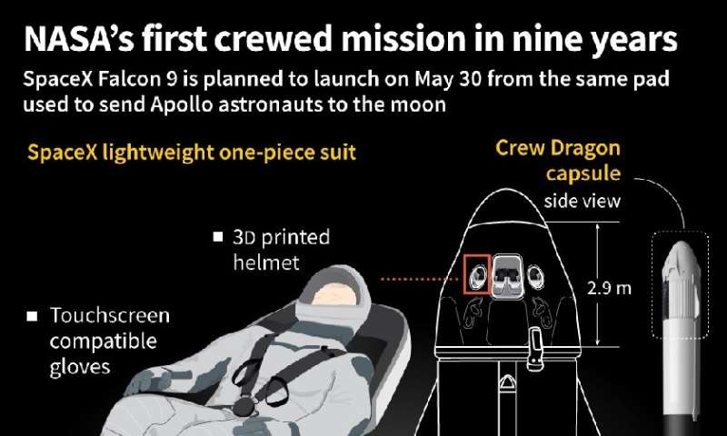 NASA's first crewed mission in nine years