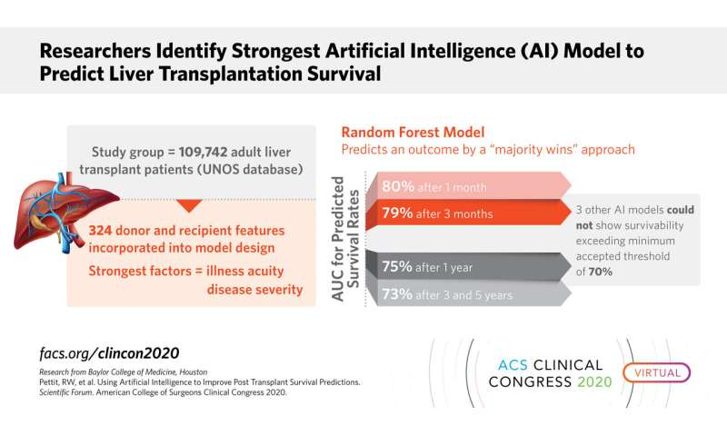 New artificial intelligence models show potential for predicting outcomes