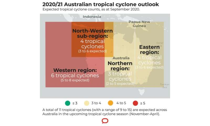 New model shows Australia can expect 11 tropical cyclones this season