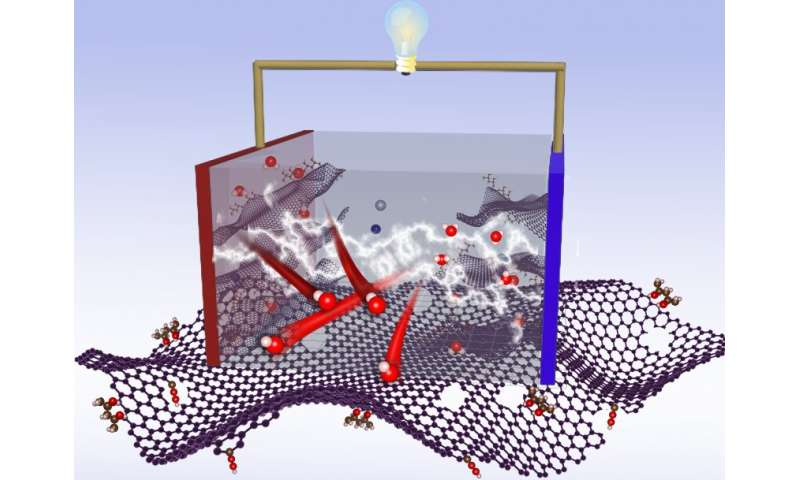 Novel approach improves graphene-based supercapacitors