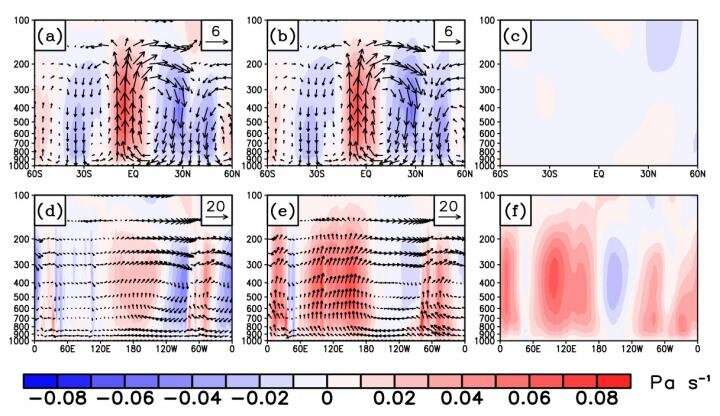 Novel theory of climate dynamics: Three-pattern decomposition of global atmospheric circulation