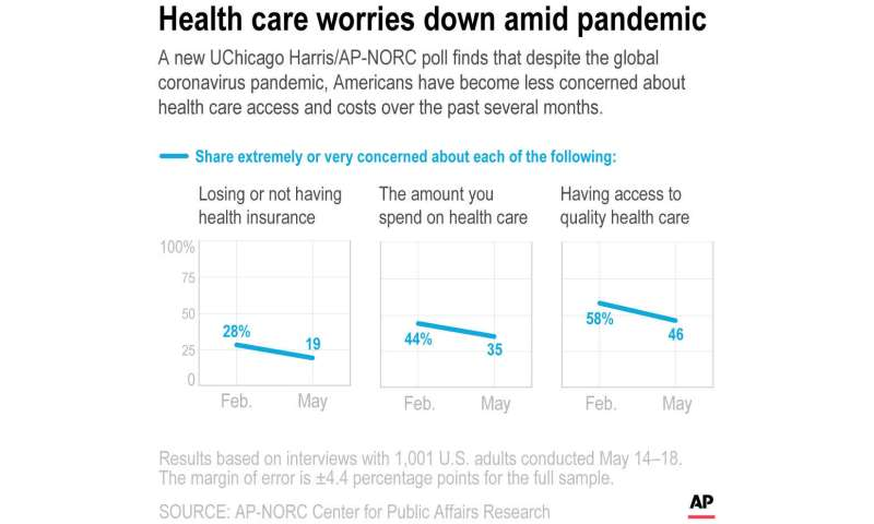 Poll: Pandemic does little to alter US views on health care