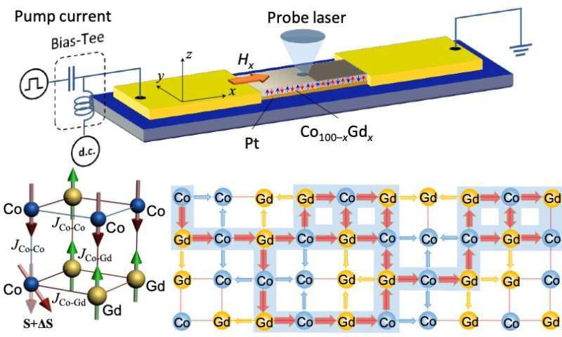 Researchers achieve ultrafast spin-orbit torque switching in ferrimagnetic devices