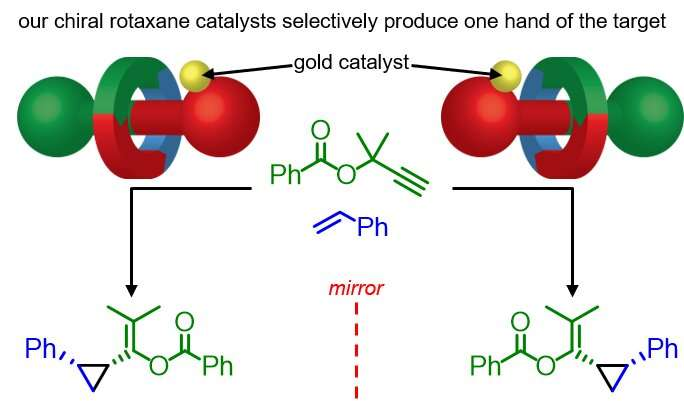Research uncovers a new way of making chiral catalysts