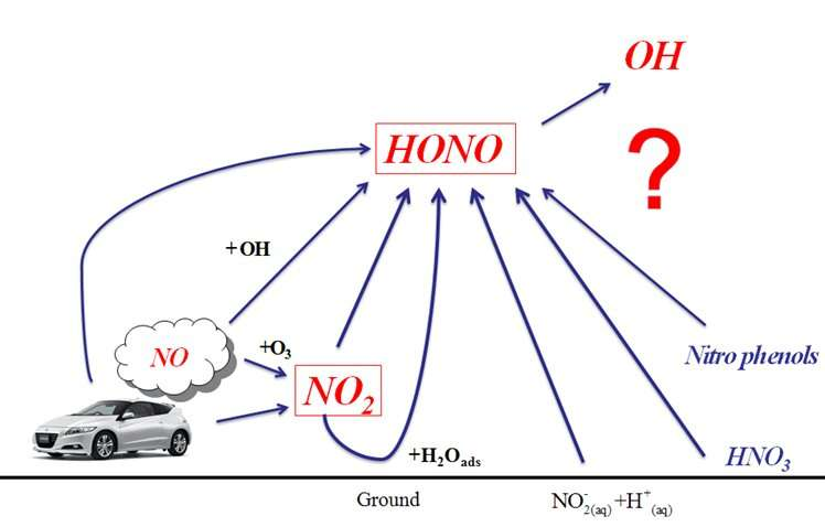 Scientists conduct HONO vertical gradient observations to obtain new findings