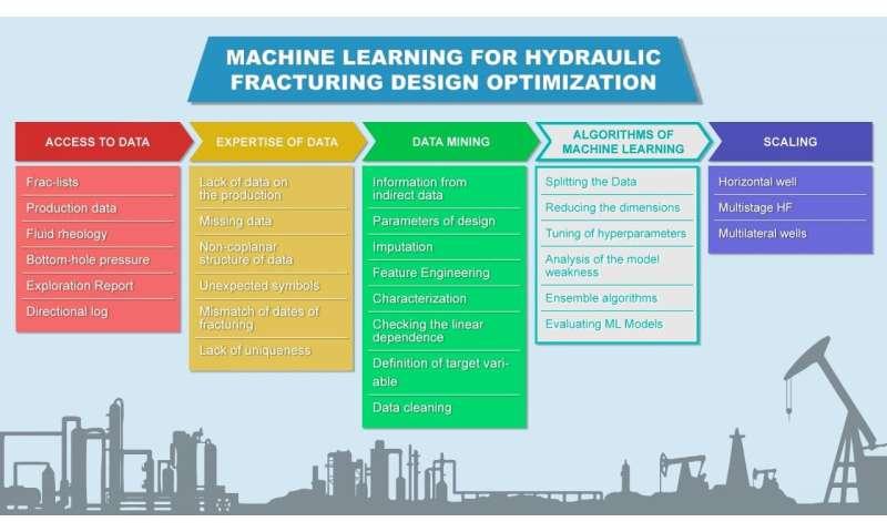 Skoltech scientists use ML to optimize hydraulic fracturing design for oil wells