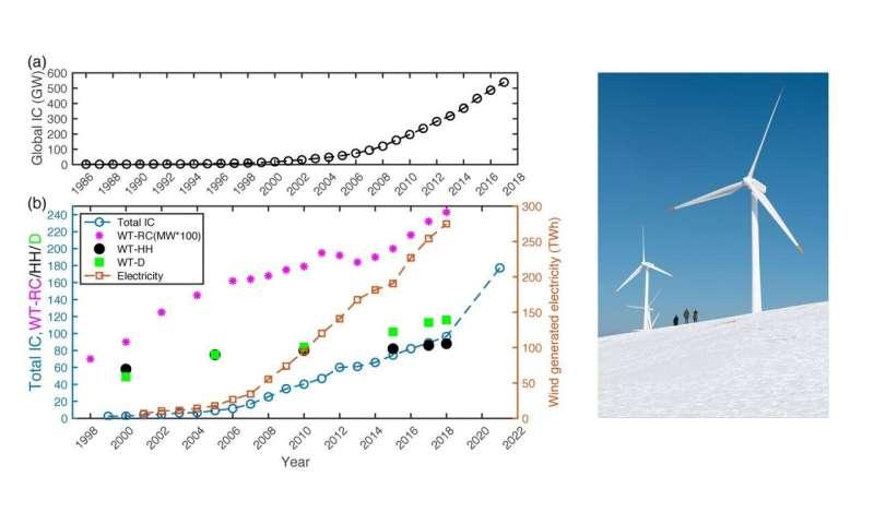 Supercomputing future wind power rise