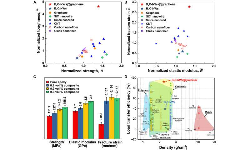 Tailoring nanocomposite interfaces with graphene to achieve high strength and toughness