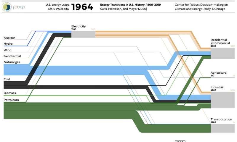 Penggunaan Energi Dua Abad AS, Satu Grafik Interaktif