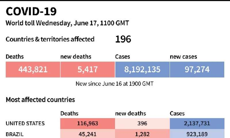 World toll of coronavirus infections and deaths as of June 17 at 1100 GMT
