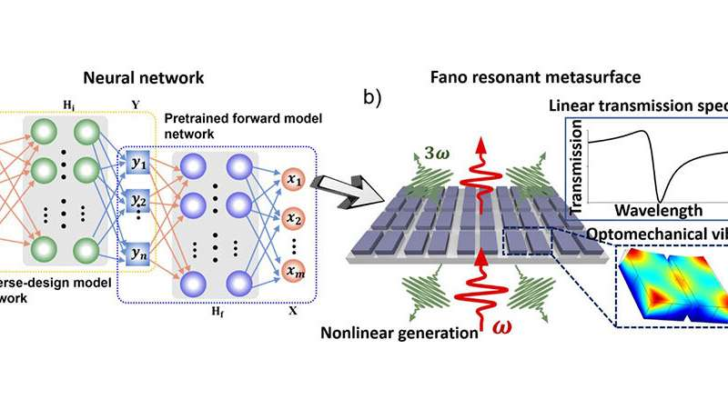 Machine Learning Enhances Light–Matter Interactions in Dielectric Nanostructures