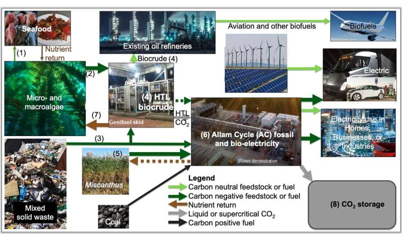 New technologies to achieve net-zero emissions by 2050 and pre-industrial CO2 levels by 2150