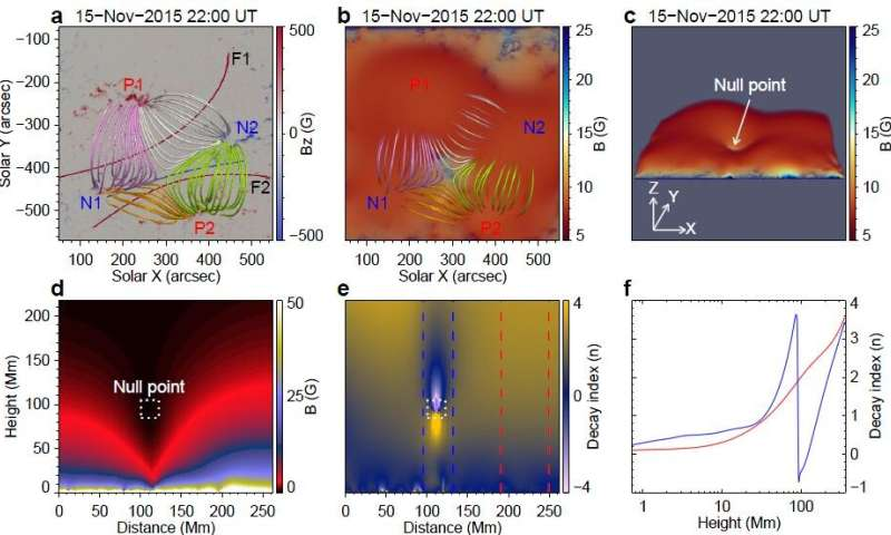 Scientists reveal complete physical scenario of sympathetic eruption of two solar filaments