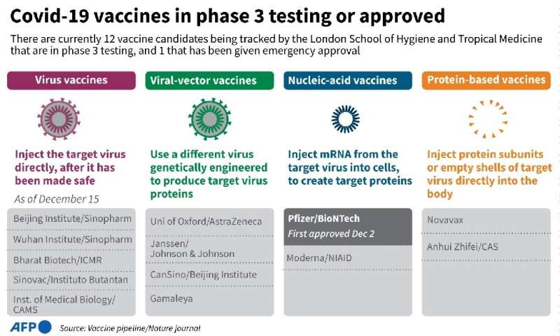 Covid-19 vaccines in phase 3 testing or approved
