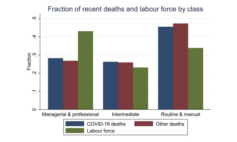Coronavirus class divide – the jobs most at risk of contracting and dying from COVID-19