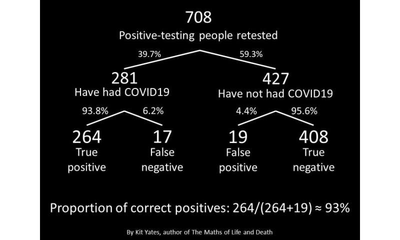 Coronavirus: surprisingly big problems caused by small errors in testing