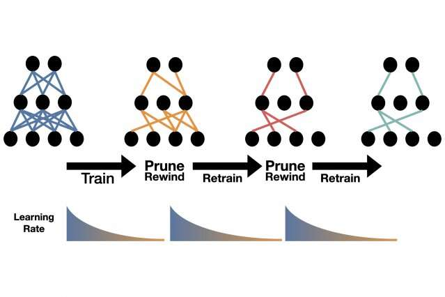 Researchers unveil a pruning algorithm to make artificial intelligence applications run faster