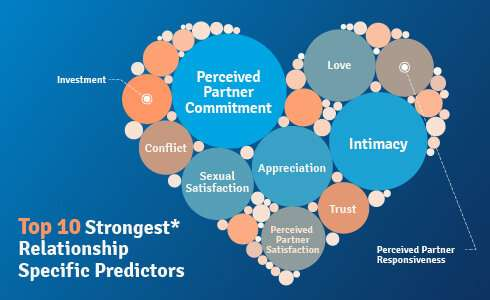 Machine learning predicts satisfaction in romantic relationships