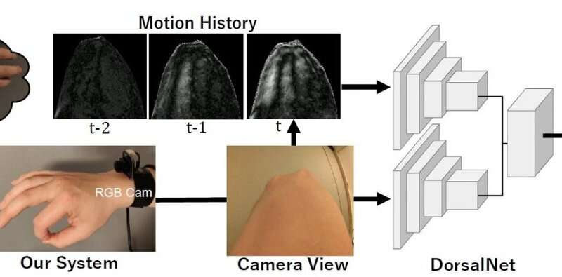 3D hand pose estimation using a wrist-worn camera