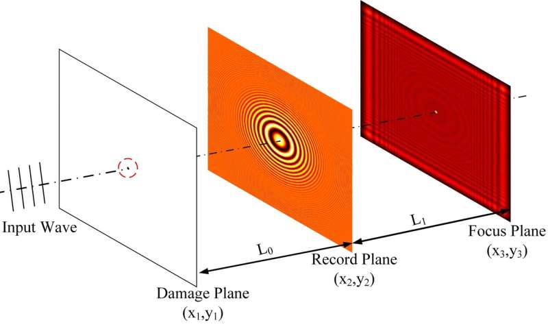 3-D laser damage positioned by deep-learning method