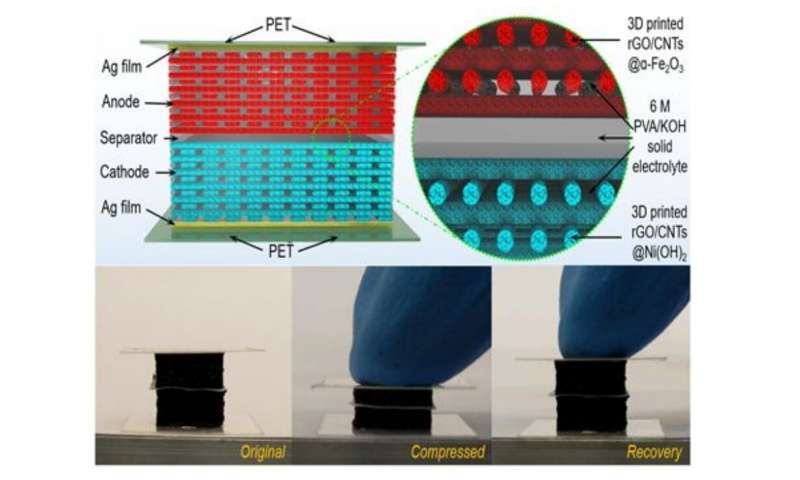 3D printed batteries handle the squeeze